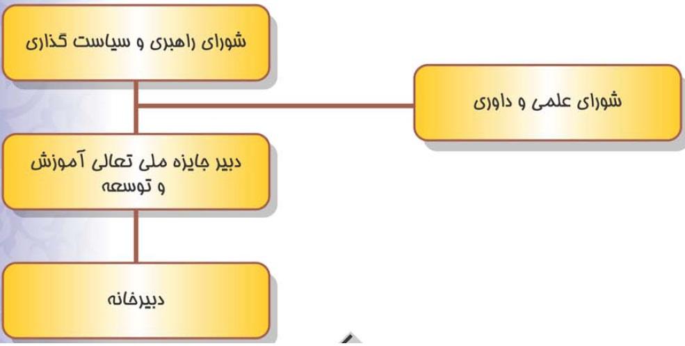 ساختار اجرایی جایزه