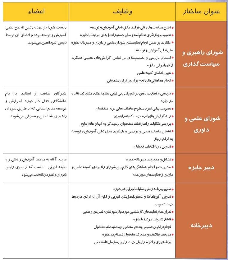 وظایف و اعضای ساختار اجرایی جایزه