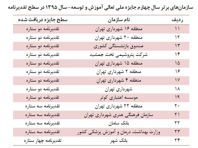جدول سازمان های سطح تقدیرنامه-96