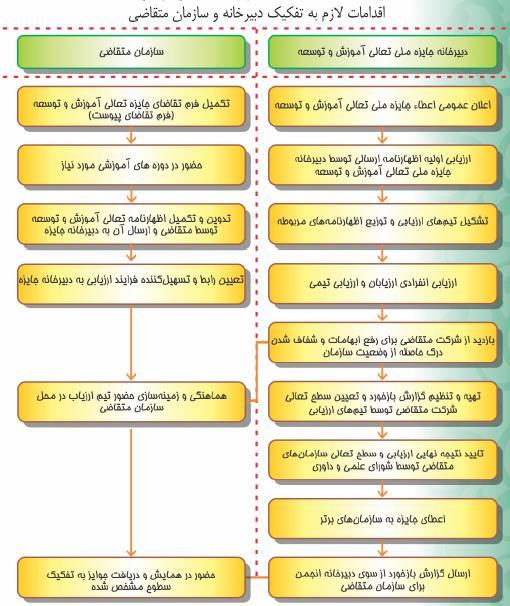 فرایند اجرایی جایزه