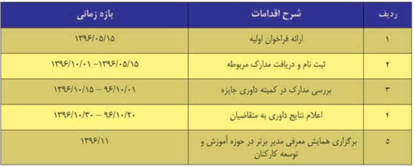 برنامه زمان بندی مدیر آموزشی برتر-96